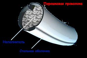 Сварочная проволока самозащитная (порошковая)